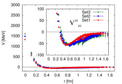 Potential matrix in the SU(3) basis for