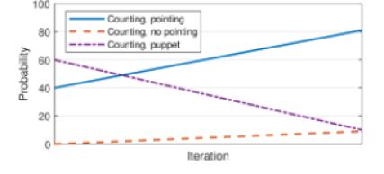 Assumed probability of an appearance of a particular simulated skill: Counting with pointing, Counting without pointing and Puppet pointing in a batch in each training iteration.