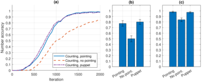 Accuracy of counting (number output accuracy), average from 30 simulations. The model was trained to count in described in this section manner assuming training length of 2000 iterations. Tested in 3 conditions: when pointing required, when pointing forbidden and when counting with a pointing puppet. The error bars (in the bar plots) indicate 95% confidence intervals. (a) Development curves (test set used every 50 iterations). (b) Accuracy after 1000 iterations (1 epoch). (c) Accuracy after 2000 iterations (2 epochs).