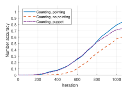 Accuracy of counting development (number output accuracy), average from 30 simulations. The model was trained to count in described in this section manner assuming training length of 1050 iterations. Tested in 3 conditions: when pointing required, when pointing forbidden and when counting with a pointing puppet.