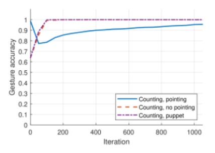 Accuracy of pointing development (gesture output accuracy), average from 30 simulations. he model was trained to count in described in this section manner assuming training length of 1050 iterations. Tested in 3 conditions: when pointing required, when pointing forbidden and when counting with a pointing puppet.