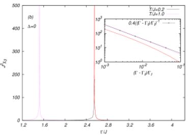 Plots of the dimensionless nonlinear susceptibility [computed from Eq.(