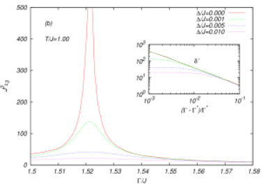 The behavior of the dimensionless nonlinear susceptibility (in two typical cases exhibited in Fig.