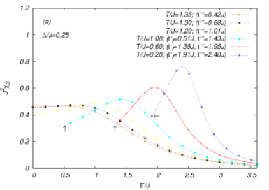 (a) The dimensionless nonlinear susceptibility is represented versus