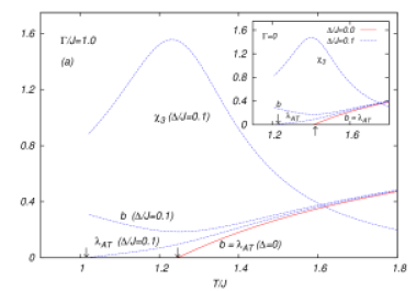 The softening of the nonlinear susceptibility is illustrated by means of the denominator of