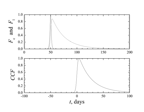 The upper plot: the model light curve in the continuum (the continuous line;