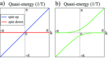 a) Quasi-energy spectrum of a spin-