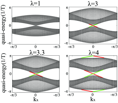Quasi-energy spectrum of