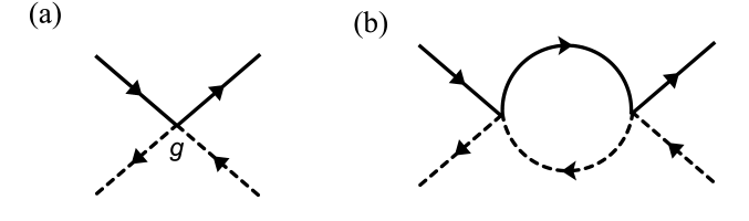 (color online) (a) The Feynman diagram for the interaction between spinons and electrons. (b) The leading order renormalization of the interaction vertex.