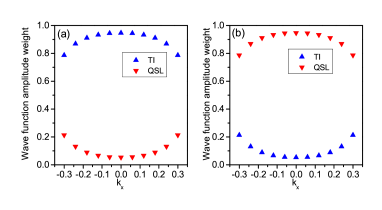 (color online) The calculated contribution weight of QSL spinon and the TI electron to different bands. (a) The wave function weight corresponding to the lower brown bands in the green shaded region of Fig.5(b). (b) The wave function weight corresponding to the upper blue bands in the green shaded region of Fig.5(b).