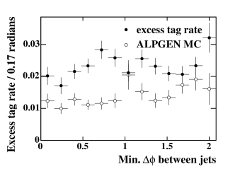 The positive tag excess rate in data and