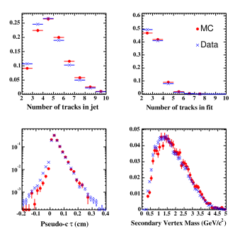 Data/Monte Carlo comparison of some quantities of tagged electron jets (identified conversions have been removed for plotting purposes). Histograms are normalized to unit area. From top-left, clockwise: number of good tracks in the jet, number of tracks in the tagged vertex, vertex mass of positively tagged electron-jets; pseudo-