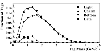Fit (solid line) of the relative