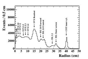 Radius of identified conversions in data, with location of the silicon detector layers (L00, SVX and ISL), readout system, and ISL and COT main mechanical structures.