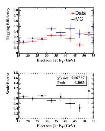 Efficiency to tag a heavy flavor electron jet as a function of jet