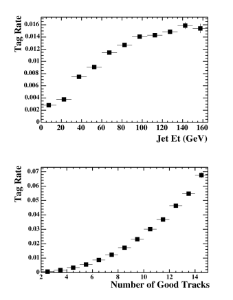 SecVtx negative tag rate as a function of jet