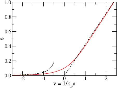 The dimensionless contact density
