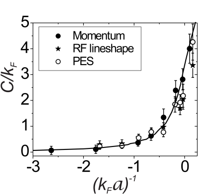 Three measurements of the dimensionless contact