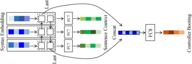 A Bidirectional RNN that receives a sequence of