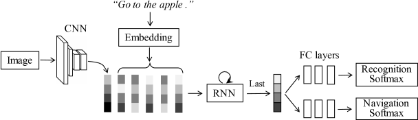 Our adapted version of the VIS-LSTM model