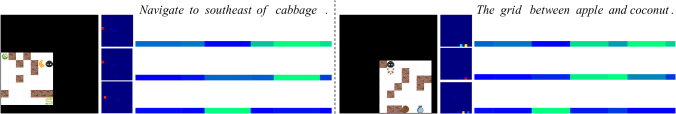 Illustration of the language programming process on two examples. Given the current environment image and a navigation command, the programmer generates an attention map in three steps. At each step the programmer focuses on a different portion of the sentence. The word attention is visualized by a color strip where brighter portion means more attention. On the left of each color strip is the corresponding attention map combining the current attention and the previously cached one (Figure