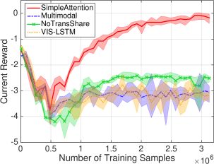 Training reward curves. The shown reward is the accumulated discounted reward per session, averaged every 8k training examples. The shaded area of each curve denotes the variance among 4 random initializations. (a) Curves of our framework under different command conditions. (b) Curves of the four baselines under the