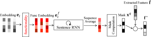 Details of computing the embedding masks. (a) The pipeline of Question Intention in Figure