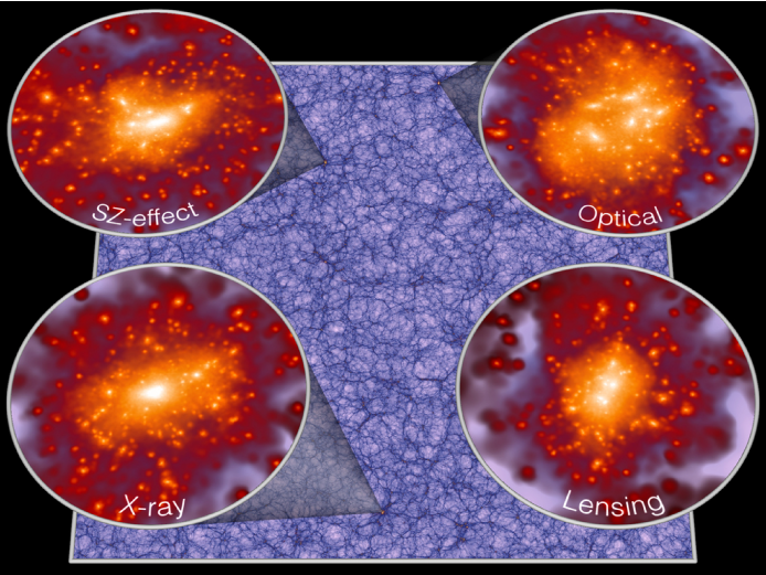 The projected density of dark matter in the MXXL simulation at