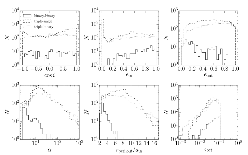 Orbital parameters of dynamically formed triples from binary-binary (solid lines), triple-single (dashed lines), and triple-binary (dotted lines) scattering. The systems consist of 1 M