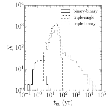 The distribution of the timescale of KL oscillations of dynamically formed triples in a set of model experiments. In the case of binary-binary scattering the initial semi-major axes were set to 1 AU, and in the case of triple scattering we set