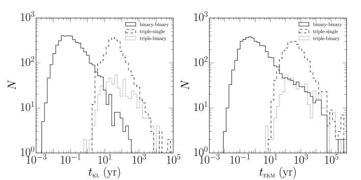 Distribution of the timescales of KL oscillations (left panel) and the eccentric KL mechanism (right panel) in dynamically formed triples in our population study (Section