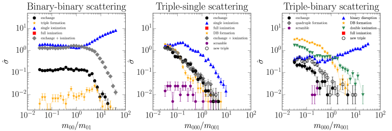 Cross sections of outcome classes for binary-binary (left panel), triple-single (middle panel) and triple-binary (right panel) scattering as a function of the mass ratio of one component of the binary (in the case of binary-binary scattering) or of one component of the inner binary (in the case of triple scattering) to all other components of the system. The masses of all other components of the system remain fixed and equal to each other. In the high mass limit the more massive system tends to disrupt the incoming system. This leads to an increase in the cross section for single ionization in binary-binary and triple-binary scattering. In the case of triple-single scattering all cross sections decrease because the incoming system cannot disrupt.