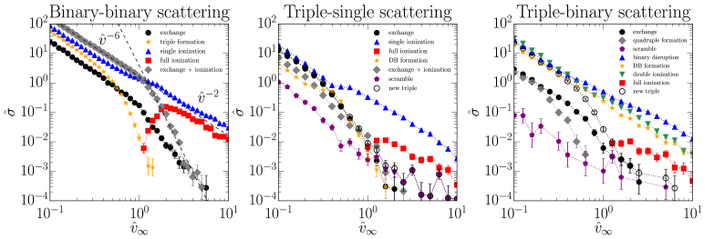 Cross sections of outcome classes for binary-binary (left panel), triple-single (middle panel) and triple-binary (right panel) scattering as a function of the incoming velocity. The velocities are written relative to the critical velocity of the system (see equations
