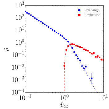 Normalized cross sections for exchange (blue circles) and ionization (red squares) in equal-mass binary-single scattering as a function of incoming velocity