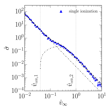 Cross sections for outcomes of equal mass binary-binary scattering with a semi-major axis ratio of 100 and circular orbits as a function of incoming velocity. We fit the cross sections for single ionization to equation(