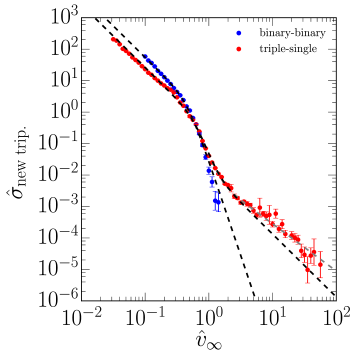 The velocity dependence of the cross section for new triple formation for binary-binary and triple-single scattering of our model system (see Section