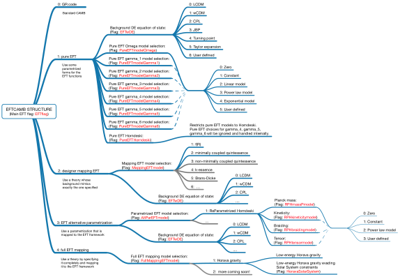 Flowchart of the structure of EFTCAMB: blue lines correspond to flags that are already present in the code, while grey lines are a sample of the models that will be implemented gradually in future code releases.