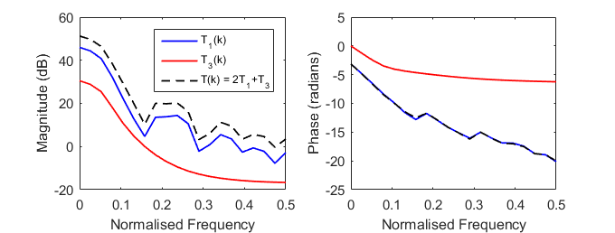 Two realizations of the frequency domain transient components for a Wiener system