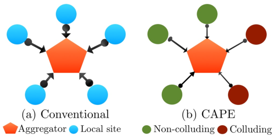 The structure of the network: (a) conventional, (b)
