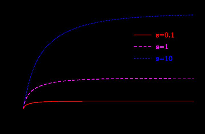 : Differential effective volume