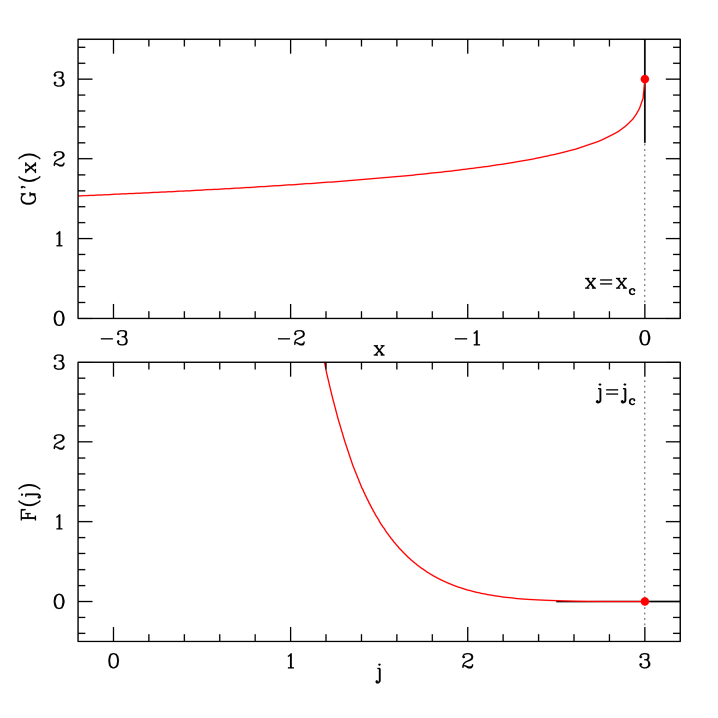 Graph of the first derivative of