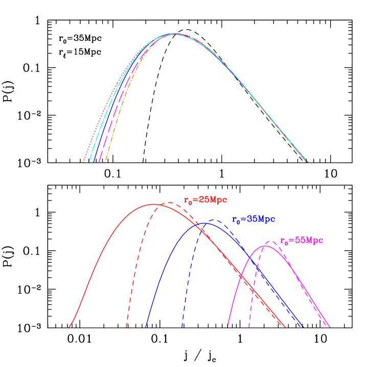 : Effect of changing the behaviour of the quasar correlation function on the distribution