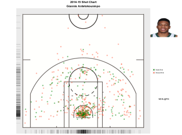 An example of a shot chart for Giannis Antetokoumpo. Shots made are marked with green color, while missed shot are labeled with red.