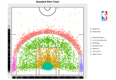 There is an approximately 30% reduction in the dimensionality of the court floor utilized around the three-point line.