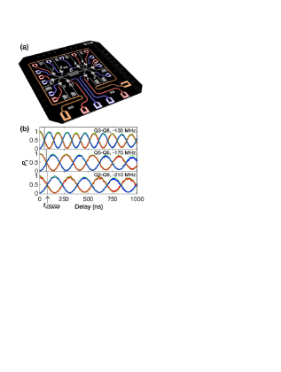 (a) False-color circuit image showing 10 superconducting qubits (star shapes) interconnected by a central bus resonator