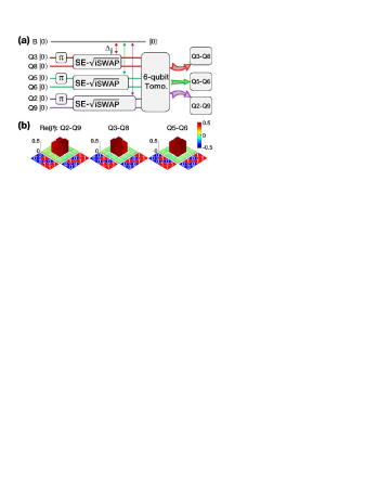 (a) Pulse sequence with detunings listed in Fig.1(b). Tomography is performed to reconstruct the 6-qubit density matrix, over which we perform partial trace to obtain the reduced density matrix of each EPR pair. (b) Real parts of the reconstructed 2-qubit density matrices for the three EPR pairs of