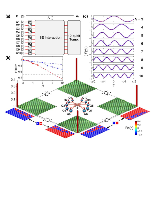 (a) Pulse sequence for the 10-qubit GHZ state with
