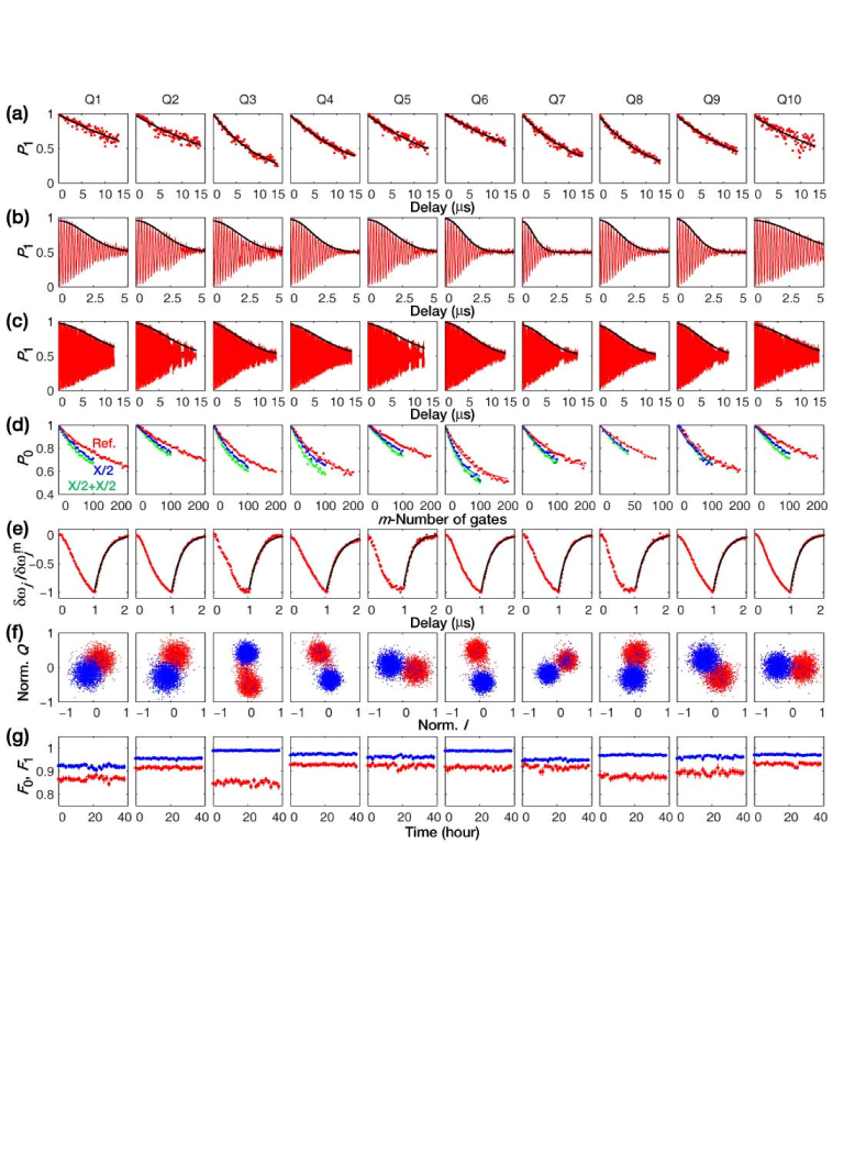 (a) Qubit energy decay measurement (red dots) with its