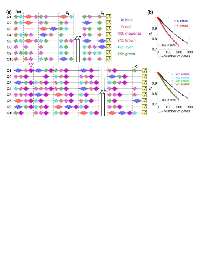 (a) Pulse sequences for single-qubit RBs running on 8 qubits simultaneously. Top: One representative reference gate sequence. Each sequence has up to