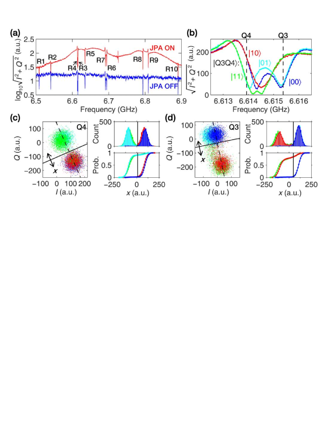 (a) Signal transmission spectra while all qubits are in